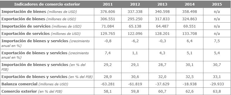 Indicadores de Comercio Exterior a Feb/ - INE
